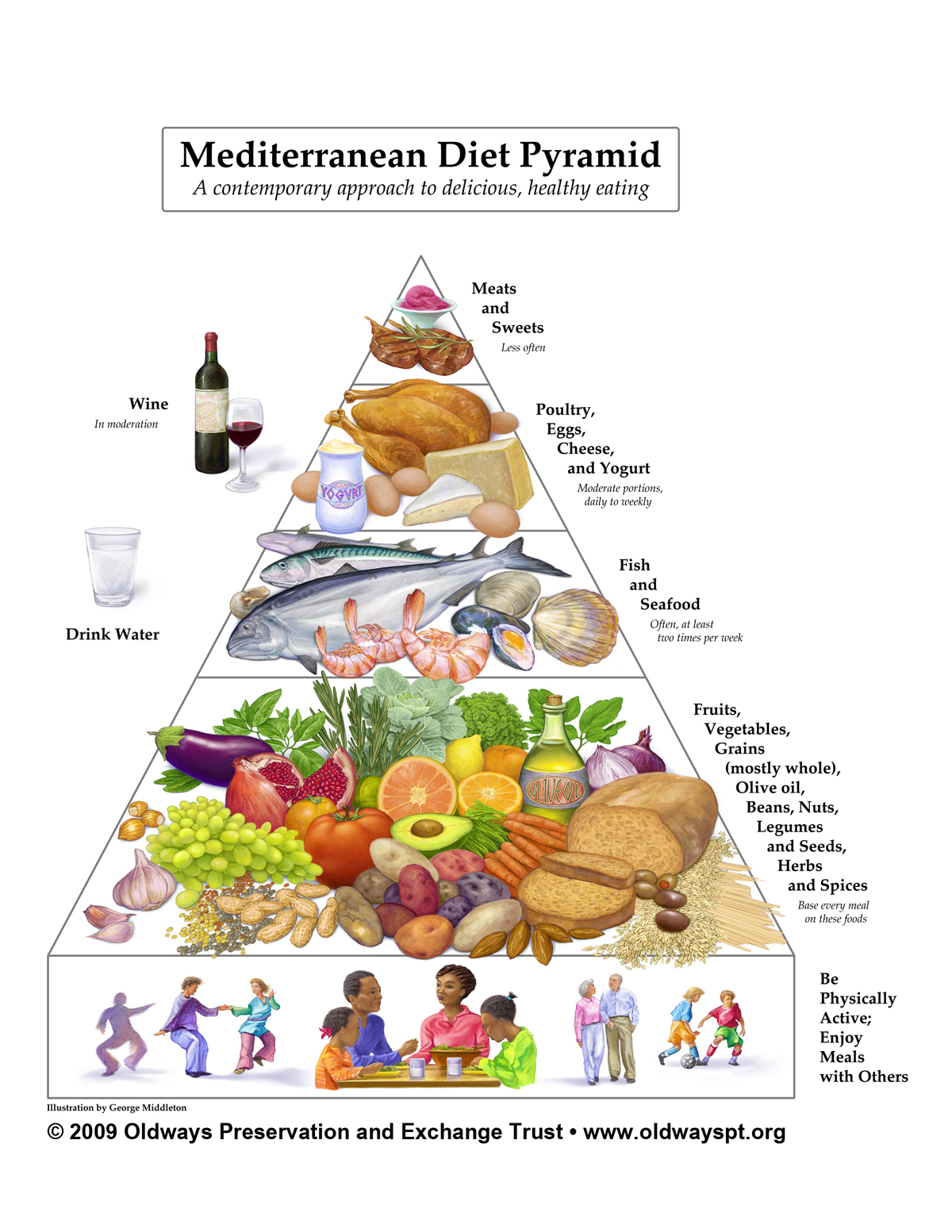 Curious about the Mediterranean diet-how to make it work for you